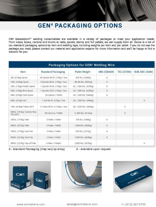 Welding Wire Packaging Options